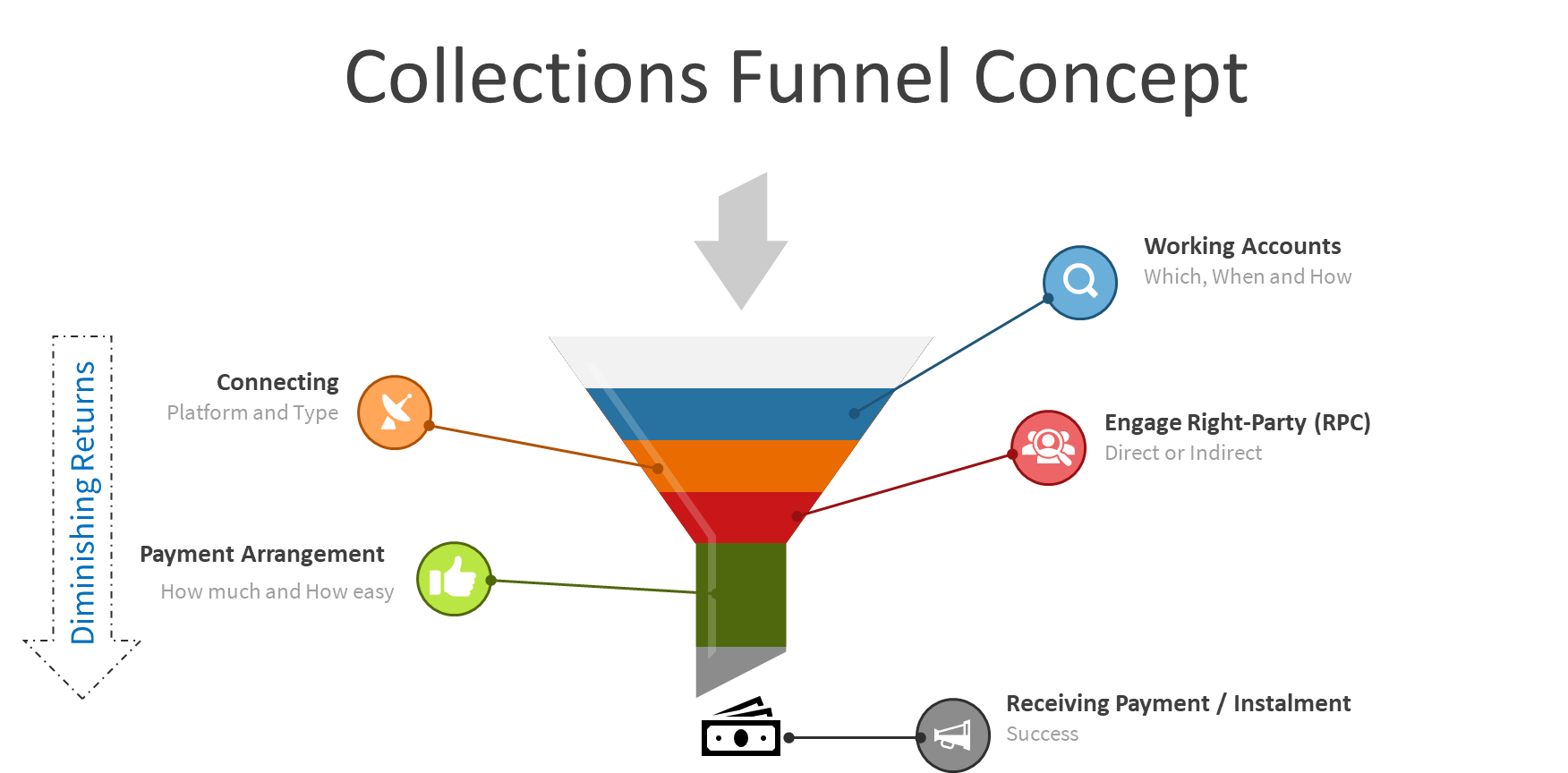 A funnel  describing the Collections funnel concept
