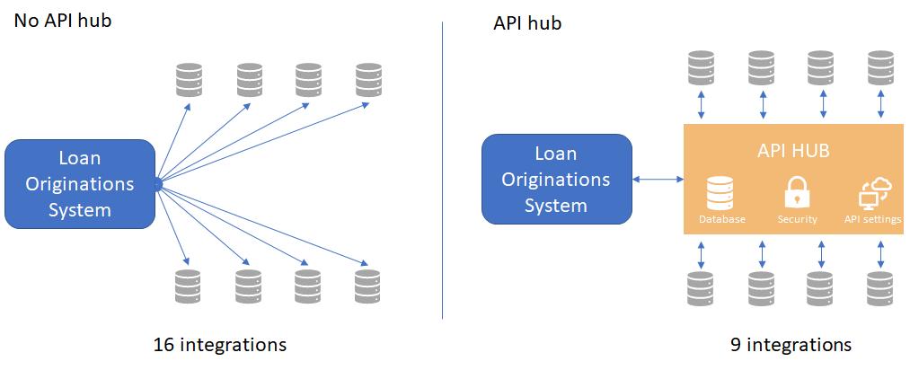 API hub comparison