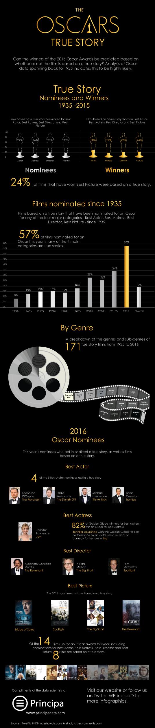 infographic-principa-predicts-oscars-true-story-oscars1.png