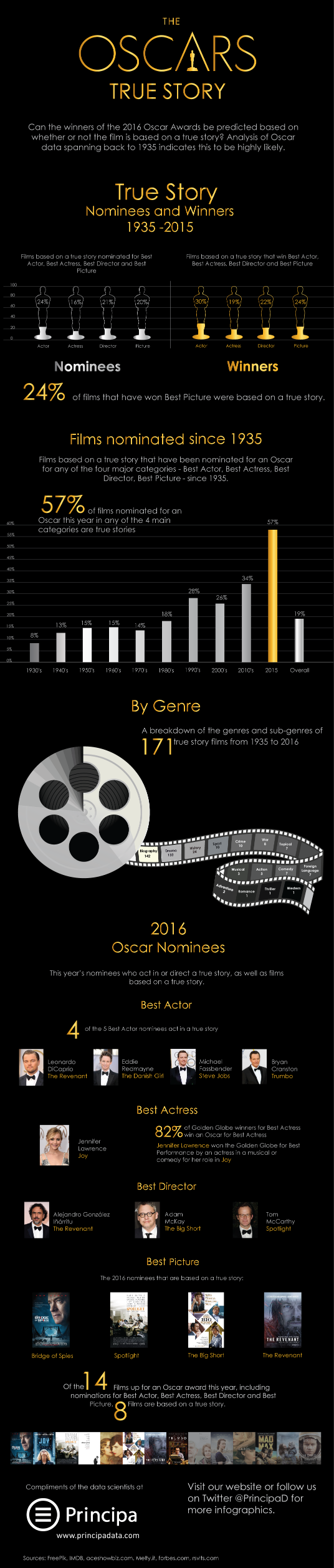 infographic-principa-predicts-oscars-true-story-oscars1.png