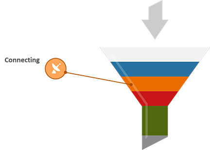 Collection funnel showing connecting