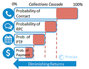 Collections Cascade_Principa