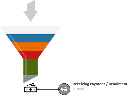 Collections funnel showing receiving payment or instalment