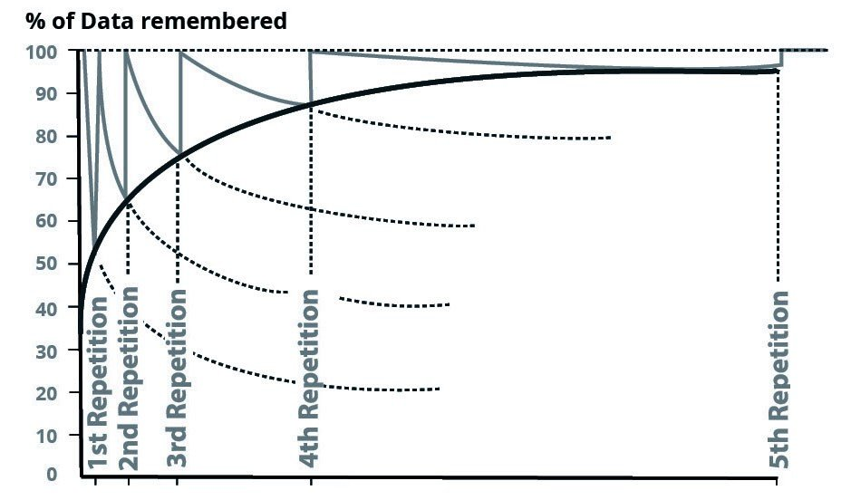 Graph showing % of data remembered with each repetition of data