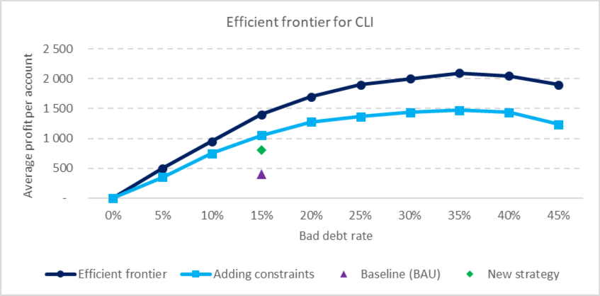 Efficient frontier for CLI