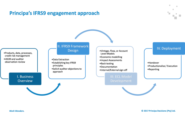 IFRS9 Solution Project Phases