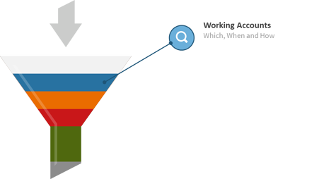 Image of a Collections funnel showing working accounts