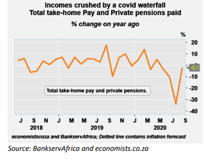 Incomes crushed by COVID