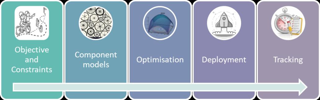 Mathematical optimisation in 5 phases