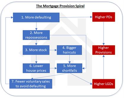 Mortage provision spiral
