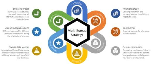 Multi Bureau Strategy image