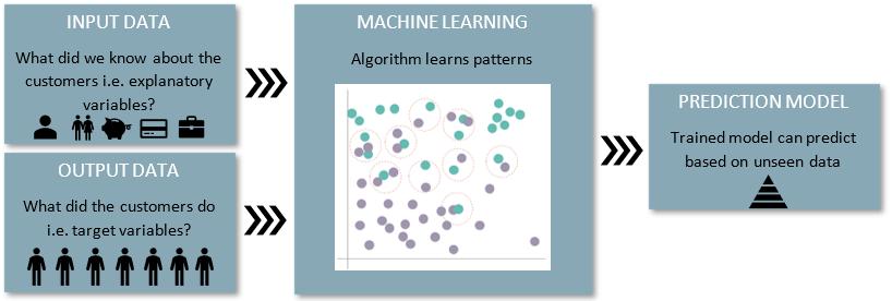 Predicsting customer analytics image - blog
