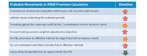 Probable movements in IFRS9 Provision Calculations-1