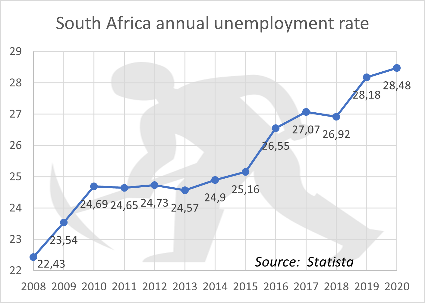 SA annual unemployment rate