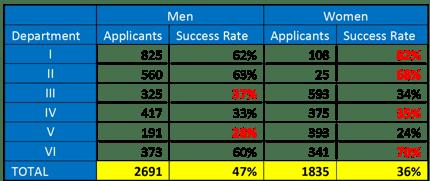 Success Rates 1