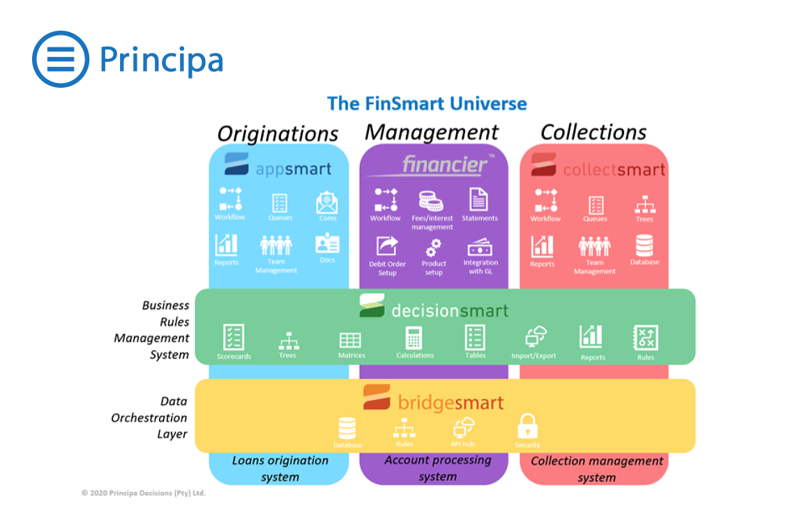Why-Principa's-FinSmart-is-superior-CreditTech-BLOG