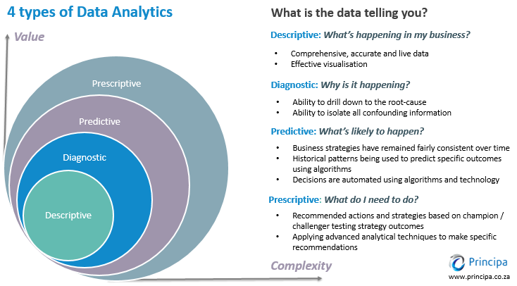 Diagram and explanation of the 4 types of data analytics