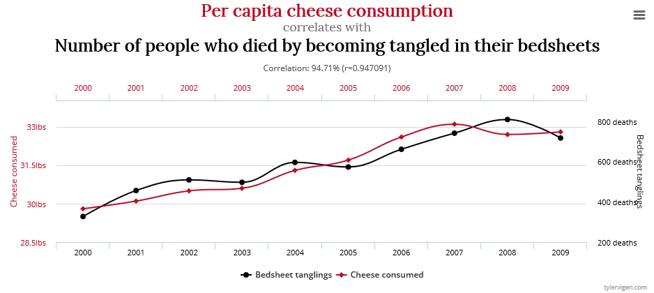 Cheese consumption bedsheet deaths