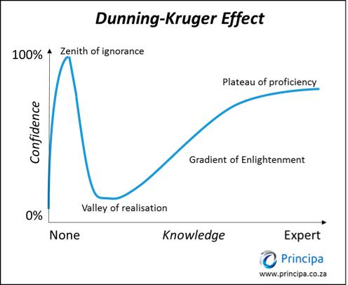Dunning-Kruger.png