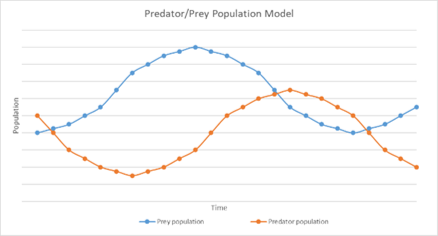 Predator Prey Population