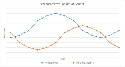 Predator Prey Population