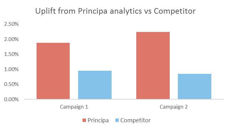 Principa vs Competitor between campaigns