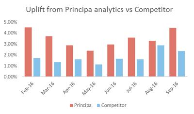 Principa vs Competitor over months