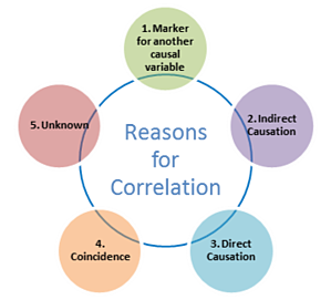 Reasons for correlation