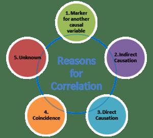 Reasons for correlation