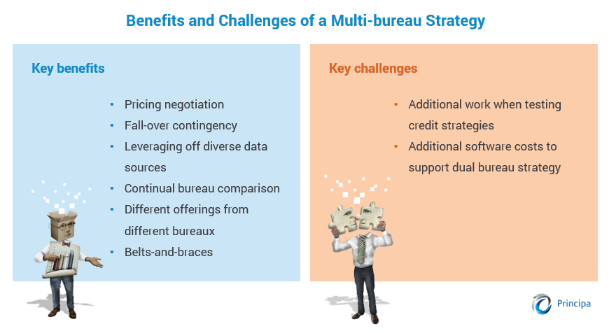 Table listing the benefits and challenges of a multi-bureau strategy