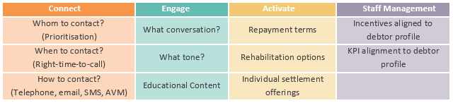 Table showing 4 actions in debt collection: Connect, Engage, Activate and Staff Management
