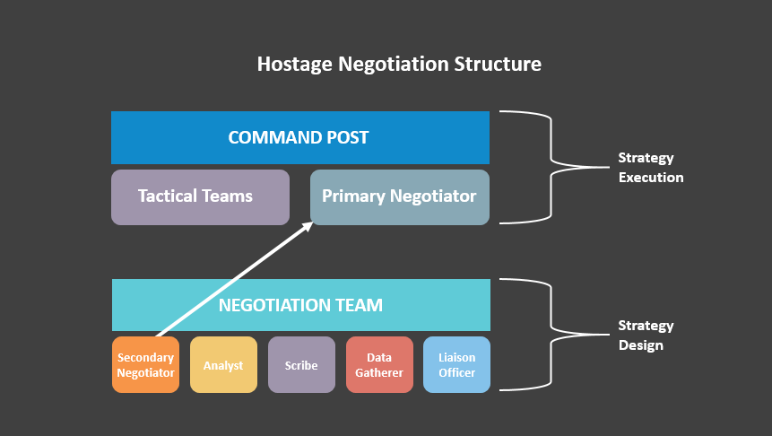 Hostage Negotiation structure is made up of two parts - Command Post and Negotiation team