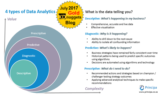 kd-nuggets-gold-blog-award-4-types-data-analytics.png