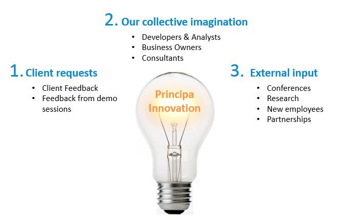 principa-sources-of-innovation.png