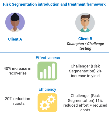 Diagram showing risk segmentation treatment