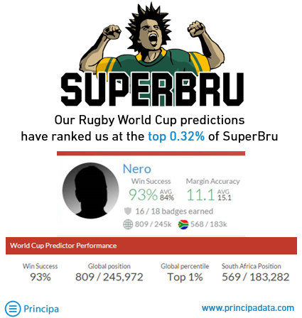 Screenshot of how we compared in our Machine Learning predictions for the Rugby World Cup results compared to SuperBru users