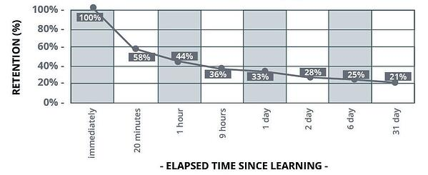 Retention % over time, showing how ineffective traditional corporate training courses are