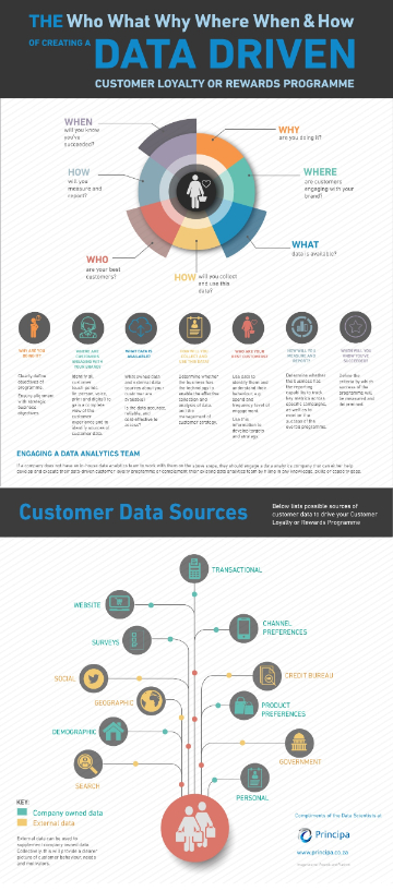 Data-Driven Customer Loyalty strategy or programme infographic